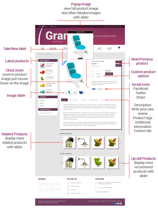 Gran- Product Page