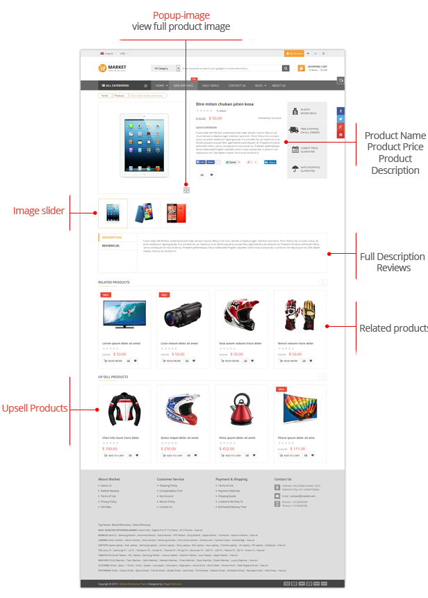 SW Market - Product page