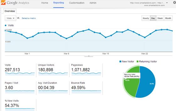 Best SEO tool - Google Analytic result